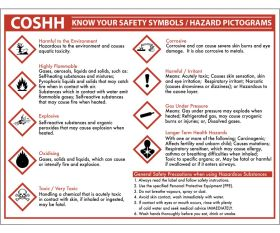COSHH Know your Symbols Sign Notice 270x350mm
