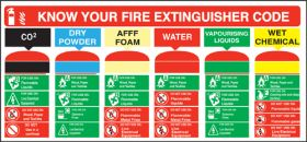 Know your Fire Extinguisher Code Sign 210x455mm